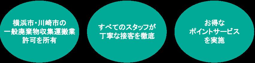 片付け堂横浜店の特徴
