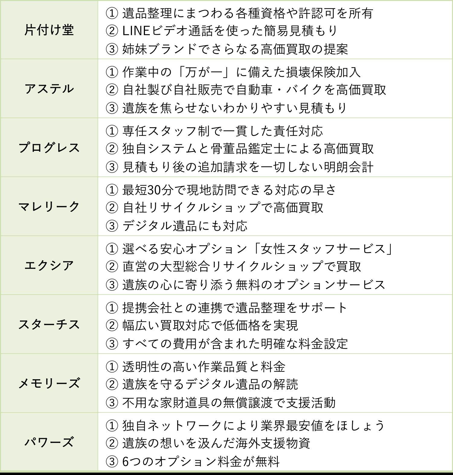 優良な大阪の遺品整理業者